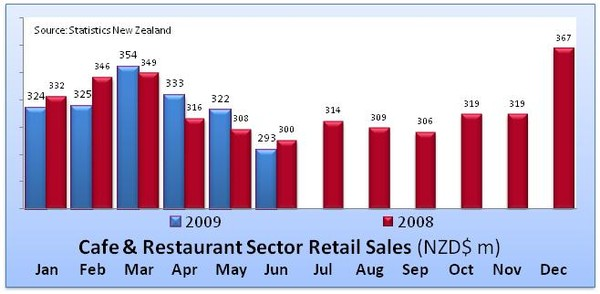 Cafe & Restaurant Retail Sales Trend
