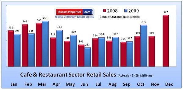 Strong Year end expected in Cafe and Restaurant Sector