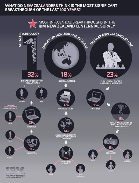 IBM NZ Centennial Innovation Survey Infographic