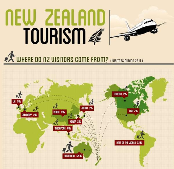 the history and growth of tourism in new zealand and its impact on the industry Tourism in new zealand executive summary the following report provides an accurate and informative overview of the nature of tourism, its history and growth, the structure of the new zealand industry and the impact of tourism from a new zealand perspective.
