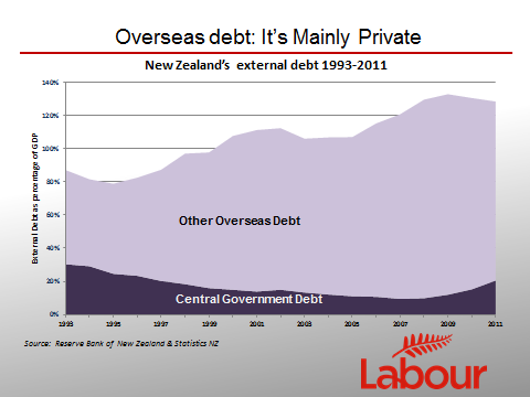 Overseas debt:  It's mainly private